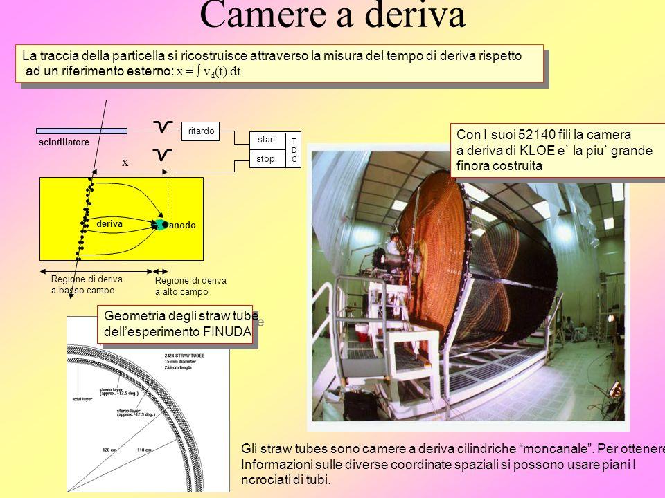 Camere a deriva La traccia della particella si ricostruisce attraverso la misura del tempo di deriva rispetto ad un riferimento esterno: x = v d (t) d