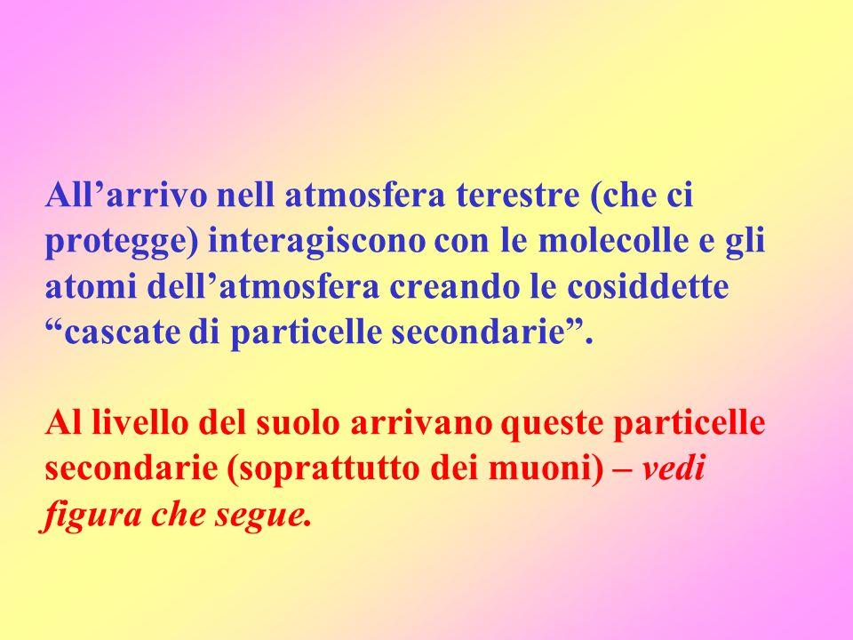 Allarrivo nell atmosfera terestre (che ci protegge) interagiscono con le molecolle e gli atomi dellatmosfera creando le cosiddette cascate di particel