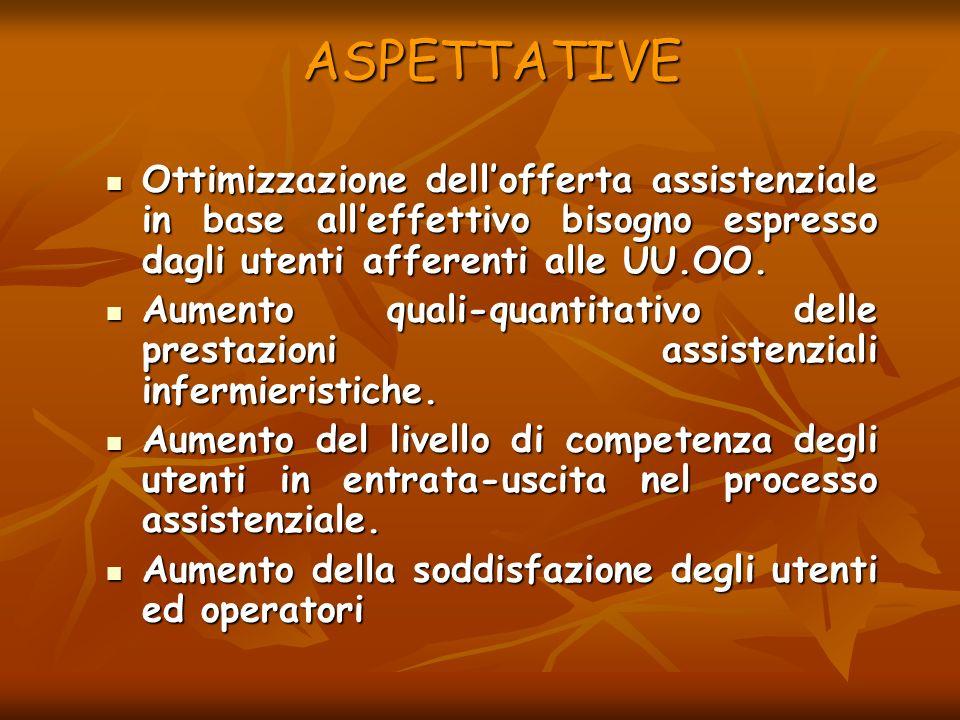 ASPETTATIVE Ottimizzazione dellofferta assistenziale in base alleffettivo bisogno espresso dagli utenti afferenti alle UU.OO. Ottimizzazione delloffer
