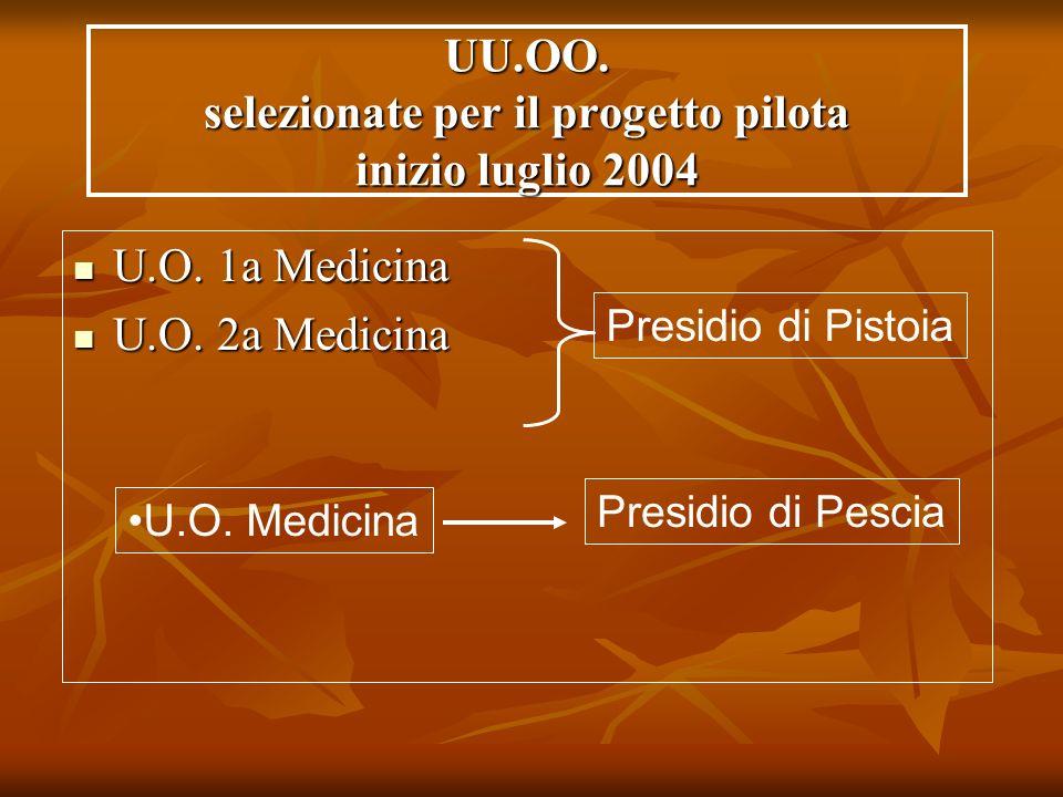 UU.OO. selezionate per il progetto pilota inizio luglio 2004 U.O. 1a Medicina U.O. 1a Medicina U.O. 2a Medicina U.O. 2a Medicina Presidio di Pistoia P
