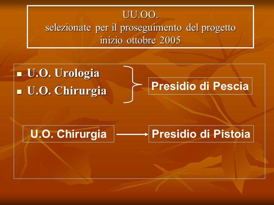 UU.OO. selezionate per il proseguimento del progetto inizio ottobre 2005 U.O. Urologia U.O. Urologia U.O. Chirurgia U.O. Chirurgia Presidio di Pistoia