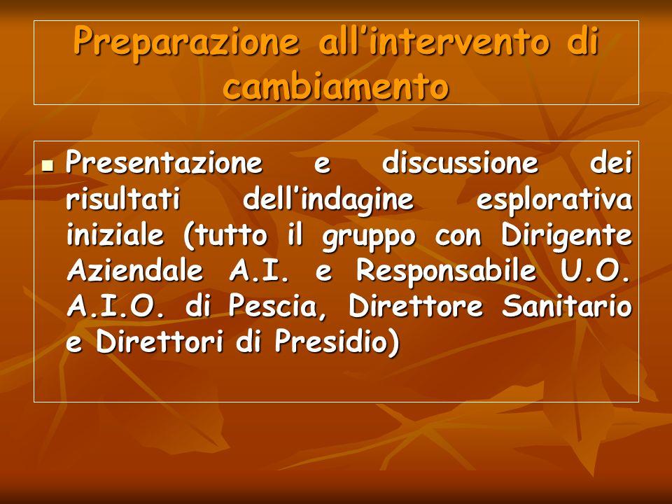 Preparazione allintervento di cambiamento Presentazione e discussione dei risultati dellindagine esplorativa iniziale (tutto il gruppo con Dirigente A