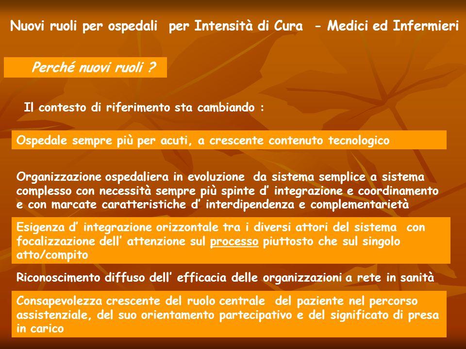 Nuovi ruoli per ospedali per Intensità di Cura - Medici ed Infermieri Perché nuovi ruoli ? Il contesto di riferimento sta cambiando : Ospedale sempre