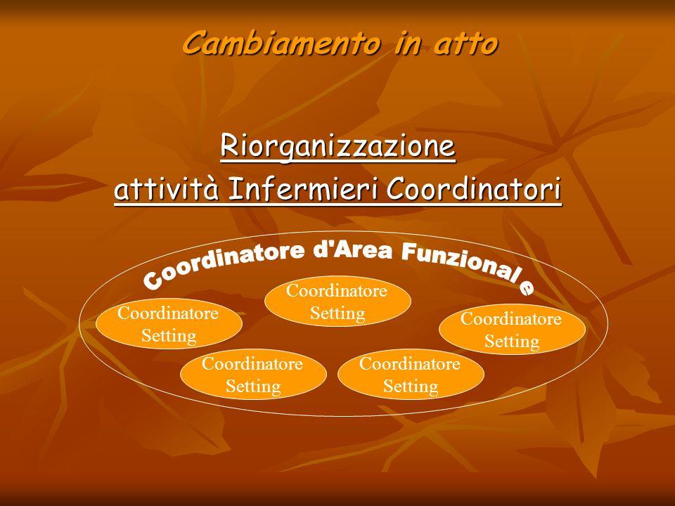 Cambiamento in atto Riorganizzazione attività Infermieri Coordinatori Coordinatore Setting Coordinatore Setting Coordinatore Setting Coordinatore Sett