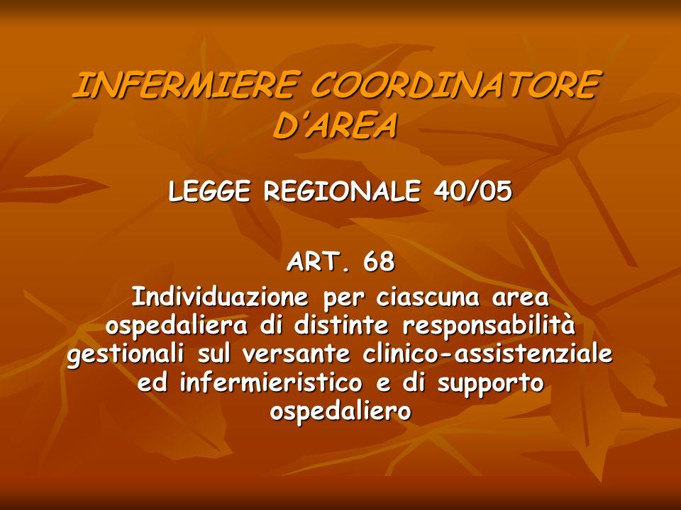 INFERMIERE COORDINATORE DAREA LEGGE REGIONALE 40/05 ART. 68 Individuazione per ciascuna area ospedaliera di distinte responsabilità gestionali sul ver