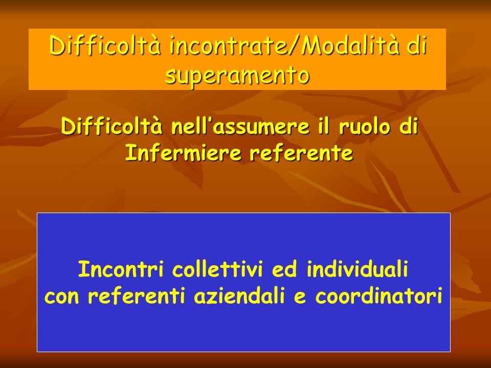 Difficoltà incontrate/Modalità di superamento Difficoltà nellassumere il ruolo di Infermiere referente Incontri collettivi ed individuali con referent