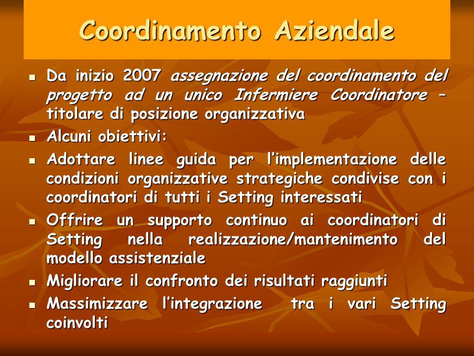 Coordinamento Aziendale Da inizio 2007 assegnazione del coordinamento del progetto ad un unico Infermiere Coordinatore – titolare di posizione organiz