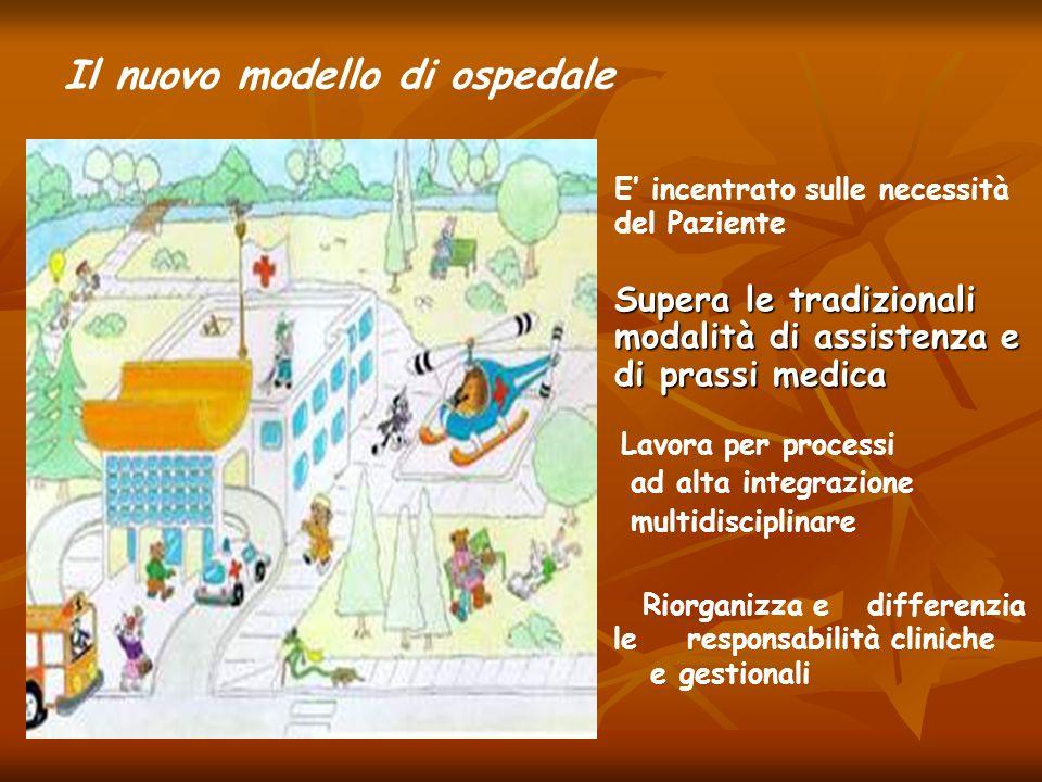 Supera le tradizionali modalità di assistenza e di prassi medica Lavora per processi ad alta integrazione multidisciplinare Riorganizza e differenzia