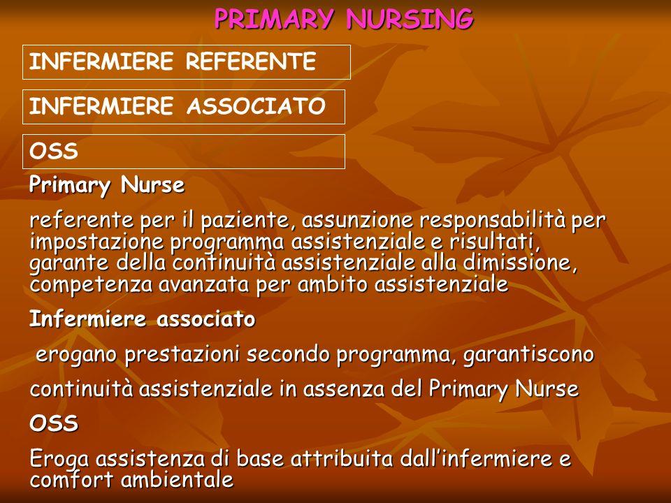 PRIMARY NURSING INFERMIERE REFERENTE INFERMIERE ASSOCIATO Primary Nurse referente per il paziente, assunzione responsabilità per impostazione programm