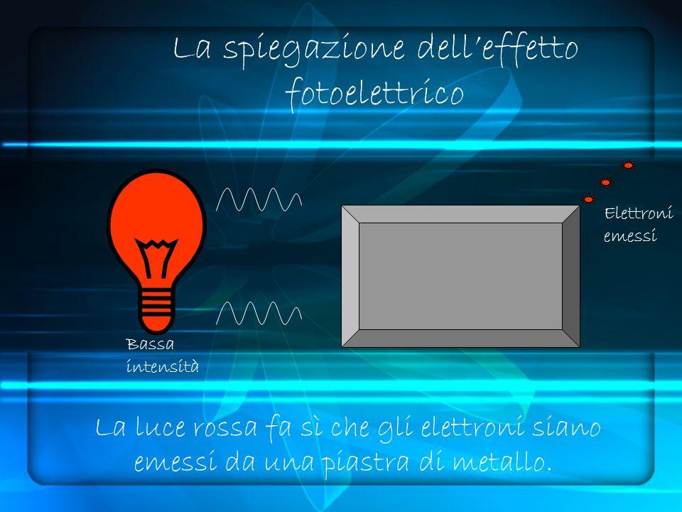 La spiegazione delleffetto fotoelettrico Bassa intensità Elettroni emessi La luce rossa fa sì che gli elettroni siano emessi da una piastra di metallo.