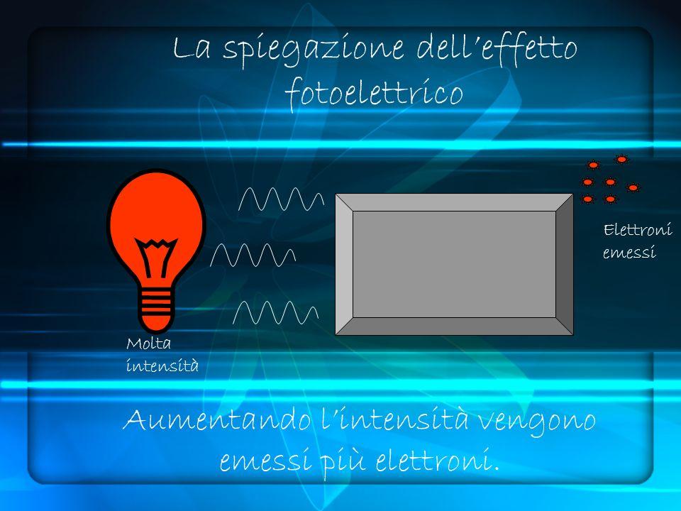 La spiegazione delleffetto fotoelettrico Molta intensità Elettroni emessi Aumentando lintensità vengono emessi più elettroni.