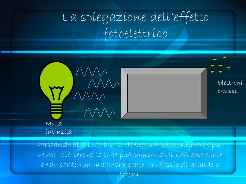 La spiegazione delleffetto fotoelettrico Molta intensità Elettroni emessi Passando alla luce blu si ottengono elettroni molto più veloci.