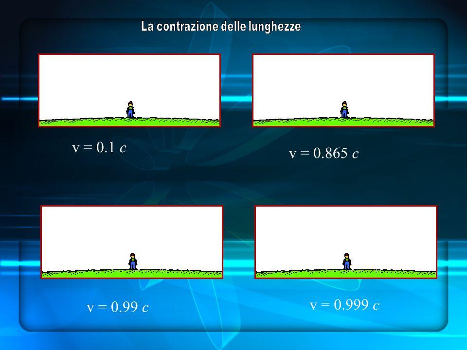 v = 0.1 c v = 0.865 c v = 0.99 c v = 0.999 c