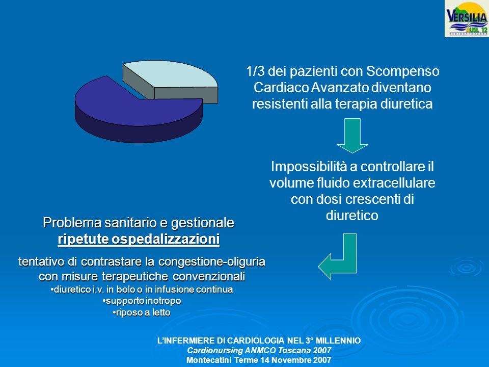 LINFERMIERE DI CARDIOLOGIA NEL 3° MILLENNIO Cardionursing ANMCO Toscana 2007 Montecatini Terme 14 Novembre 2007 1/3 dei pazienti con Scompenso Cardiac