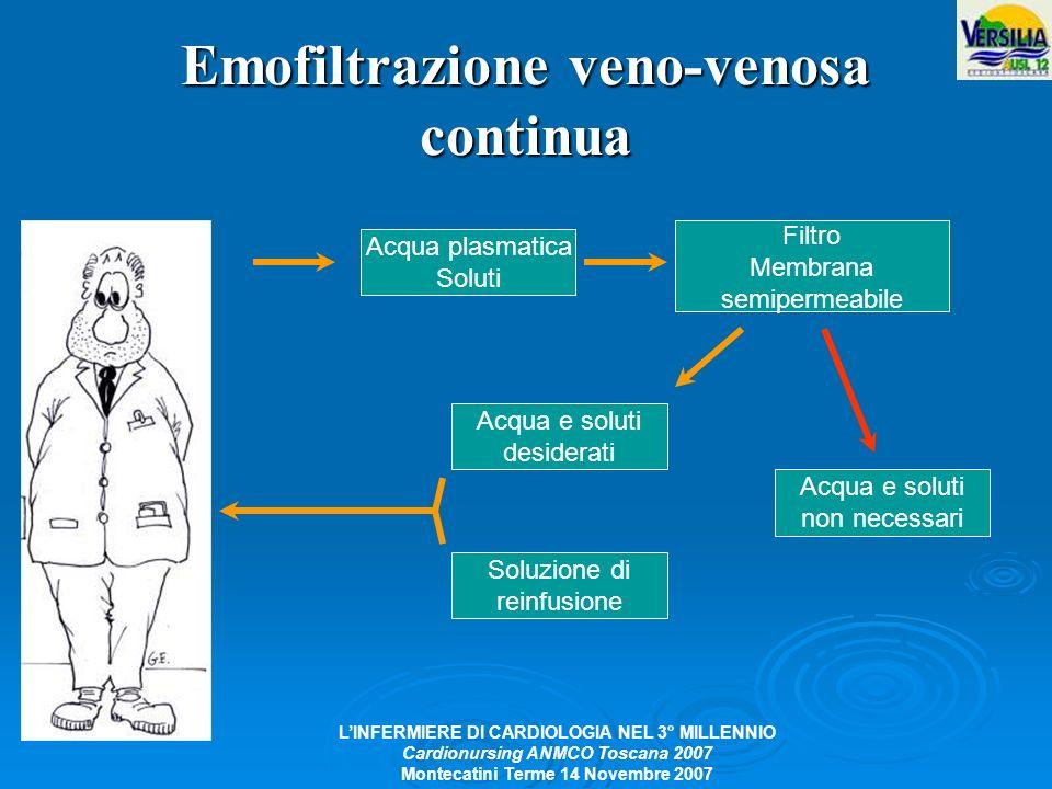 LINFERMIERE DI CARDIOLOGIA NEL 3° MILLENNIO Cardionursing ANMCO Toscana 2007 Montecatini Terme 14 Novembre 2007 Emofiltrazione veno-venosa continua Ac