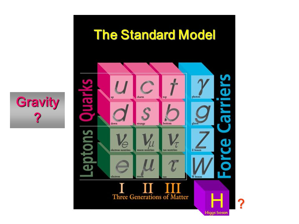 The Standard Model H Higgs boson Gravity