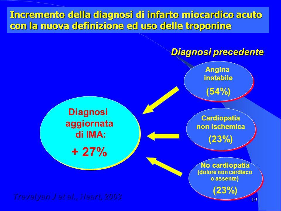19 Incremento della diagnosi di infarto miocardico acuto con la nuova definizione ed uso delle troponine Diagnosi aggiornata di IMA: + 27% Diagnosi ag