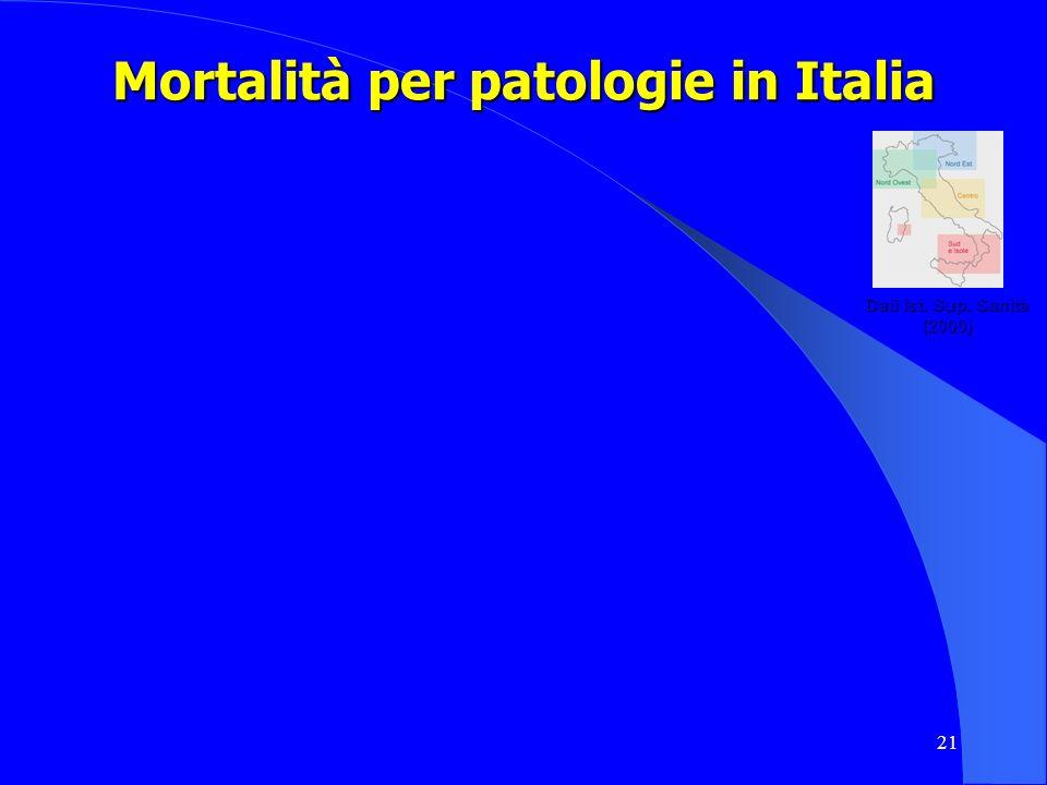 21 Mortalità per patologie in Italia Dati Ist. Sup. Sanità (2000)