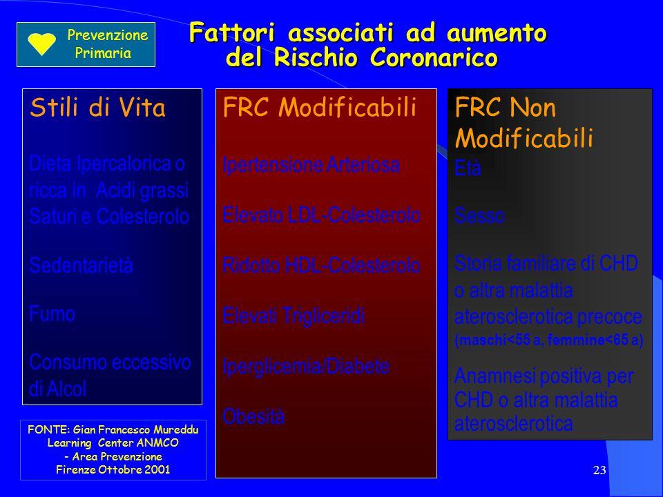 23 Fattori associati ad aumento del Rischio Coronarico Fattori associati ad aumento del Rischio Coronarico Stili di Vita Dieta Ipercalorica o ricca in