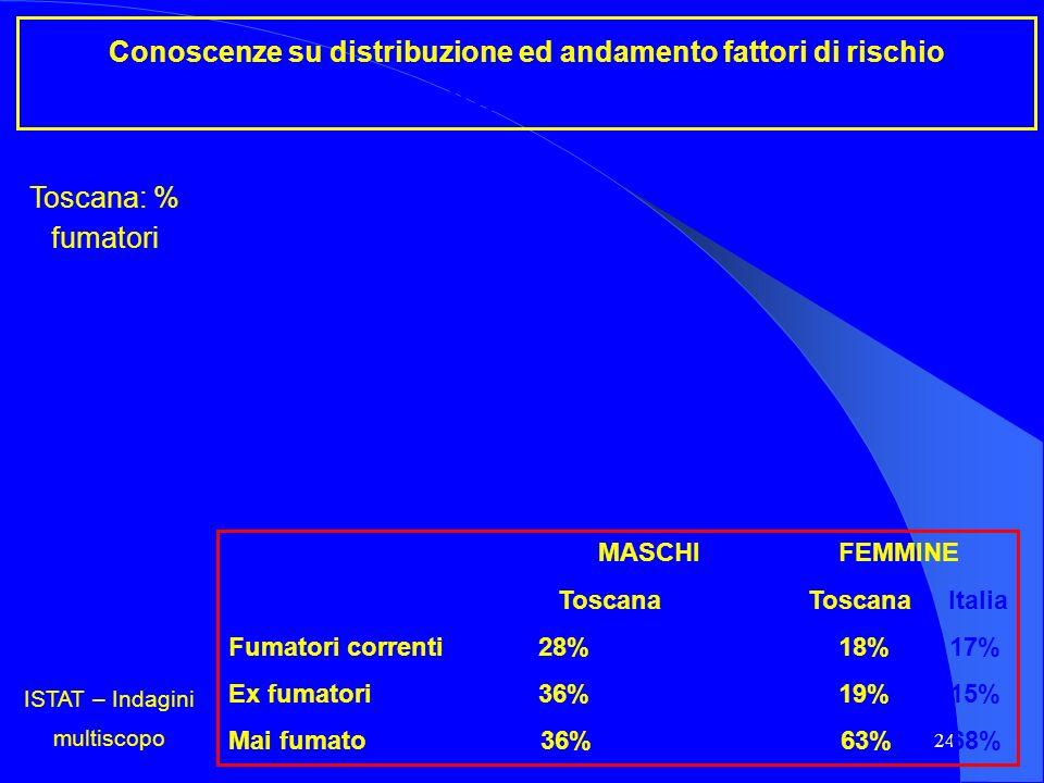 24 Conoscenze su distribuzione ed andamento fattori di rischio Abitudine al fumo Toscana: % fumatori ISTAT – Indagini multiscopo MASCHI FEMMINE Toscan