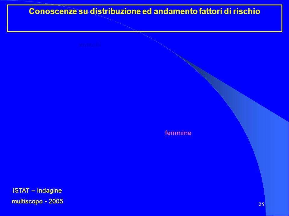 25 Conoscenze su distribuzione ed andamento fattori di rischio Attività fisica ISTAT – Indagine multiscopo - 2005 maschi femmine