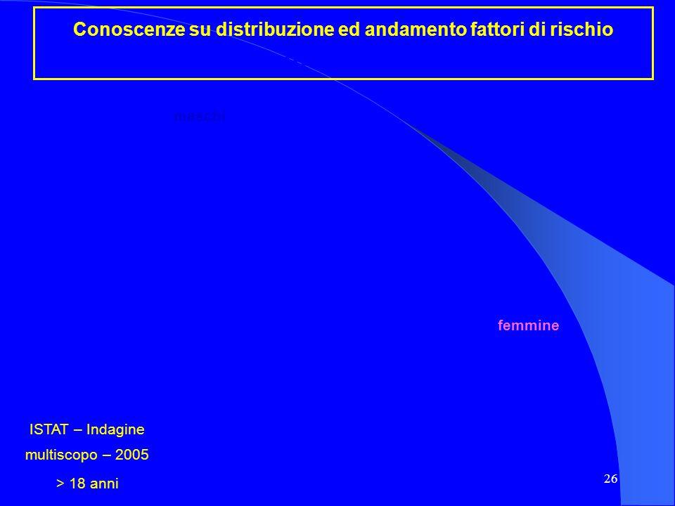 26 Conoscenze su distribuzione ed andamento fattori di rischio Indice massa corporea ISTAT – Indagine multiscopo – 2005 > 18 anni maschi femmine