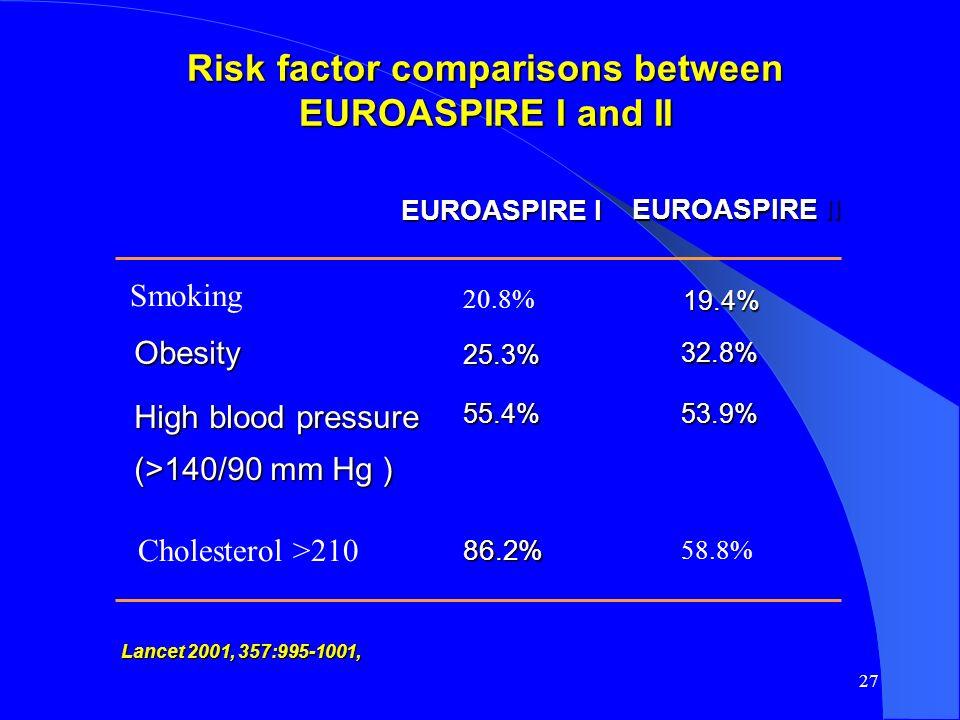 27 Risk factor comparisons between Risk factor comparisons between EUROASPIRE I and II EUROASPIRE I and II Cholesterol >210 58.8% Risk factor Smoking