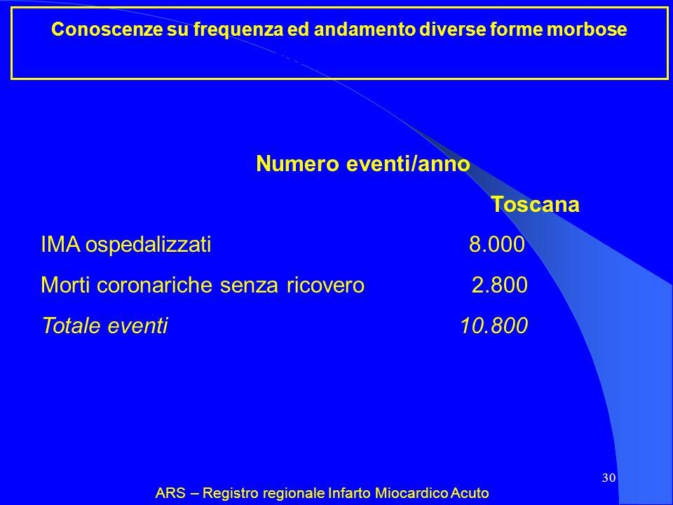 30 Conoscenze su frequenza ed andamento diverse forme morbose Incidenza infarto miocardico acuto ARS – Registro regionale Infarto Miocardico Acuto Num