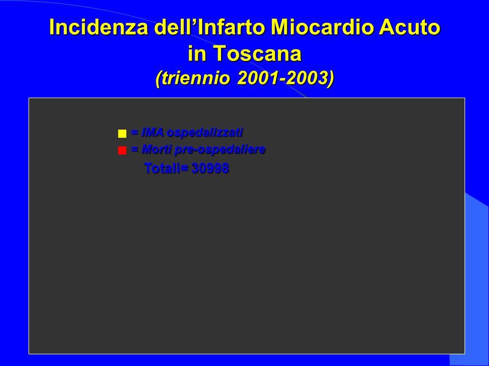 33 Incidenza dellInfarto Miocardio Acuto in Toscana (triennio 2001-2003) = IMA ospedalizzati = Morti pre-ospedaliere Totali= 30998