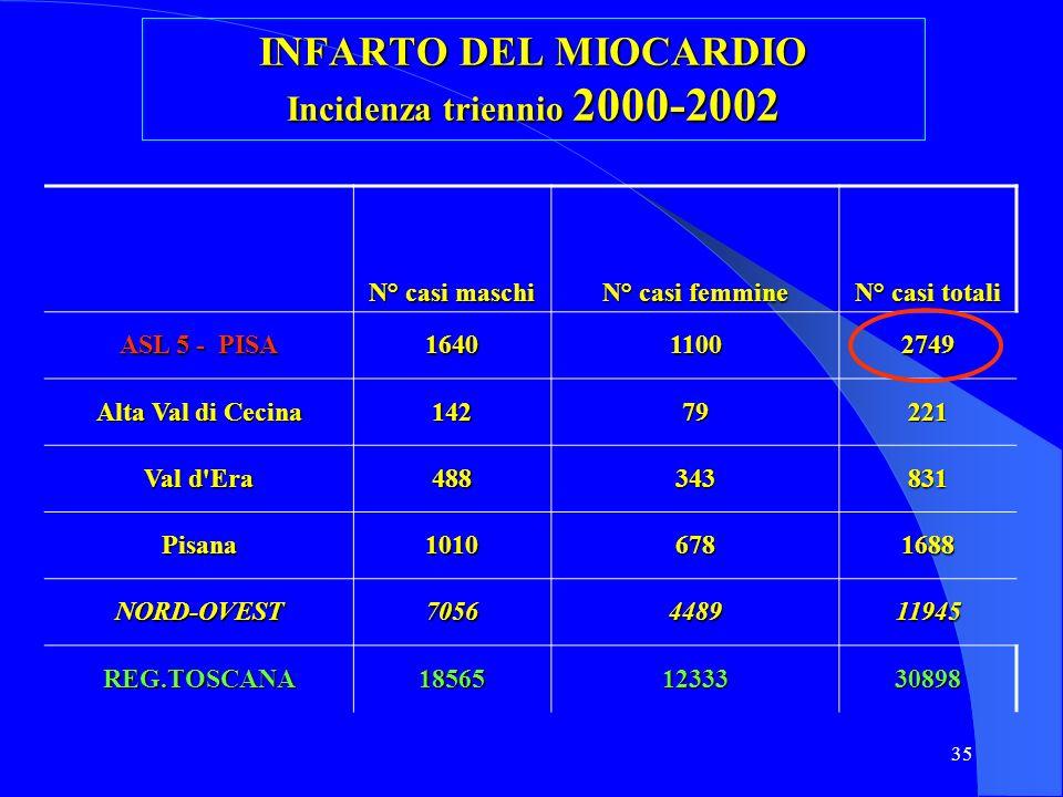 35 INFARTO DEL MIOCARDIO Incidenza triennio 2000-2002 N° casi maschi N° casi femmine N° casi totali ASL 5 - PISA 164011002749 Alta Val di Cecina 14279