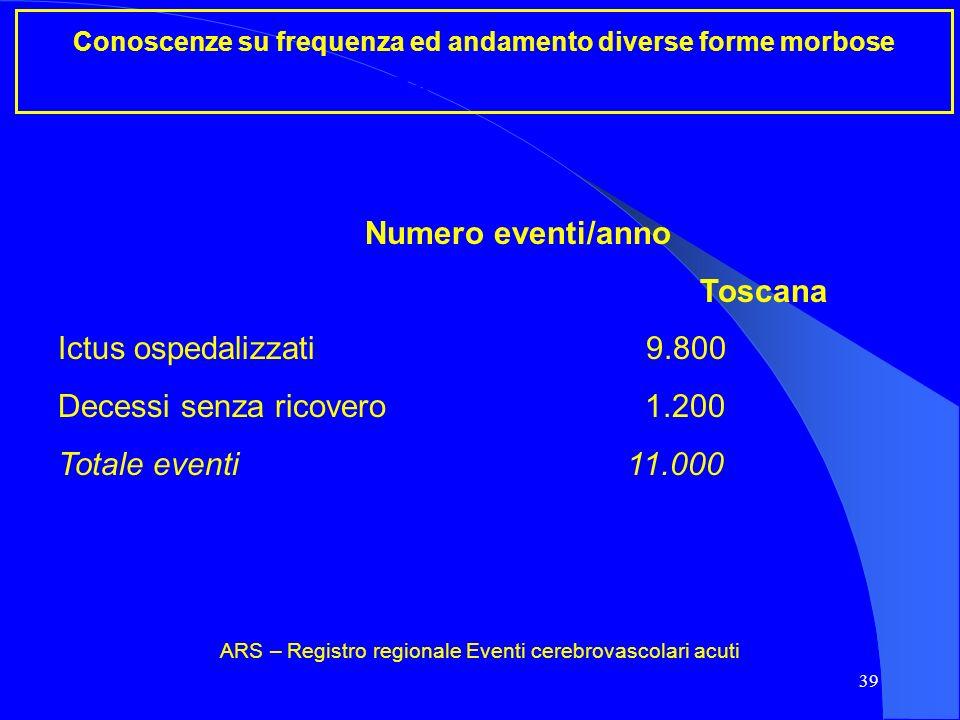 39 Conoscenze su frequenza ed andamento diverse forme morbose Incidenza ictus cerebrale Numero eventi/anno Toscana Ictus ospedalizzati 9.800 Decessi s