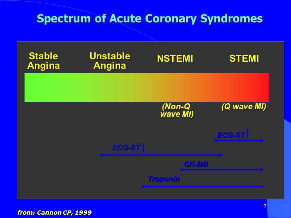 7 Spectrum of Acute Coronary Syndromes StableAnginaUnstableAngina NSTEMISTEMI Troponin CK-MB ECG-ST ECG-ST from: Cannon CP, 1999 (Non-Q wave MI) (Q wa