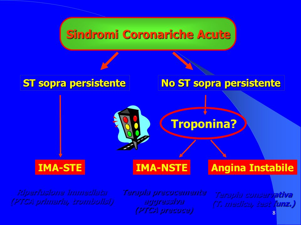 8 Sindromi Coronariche Acute ST sopra persistente IMA-STE No ST sopra persistente Troponina? IMA-NSTEAngina Instabile Terapia precocemente aggressiva