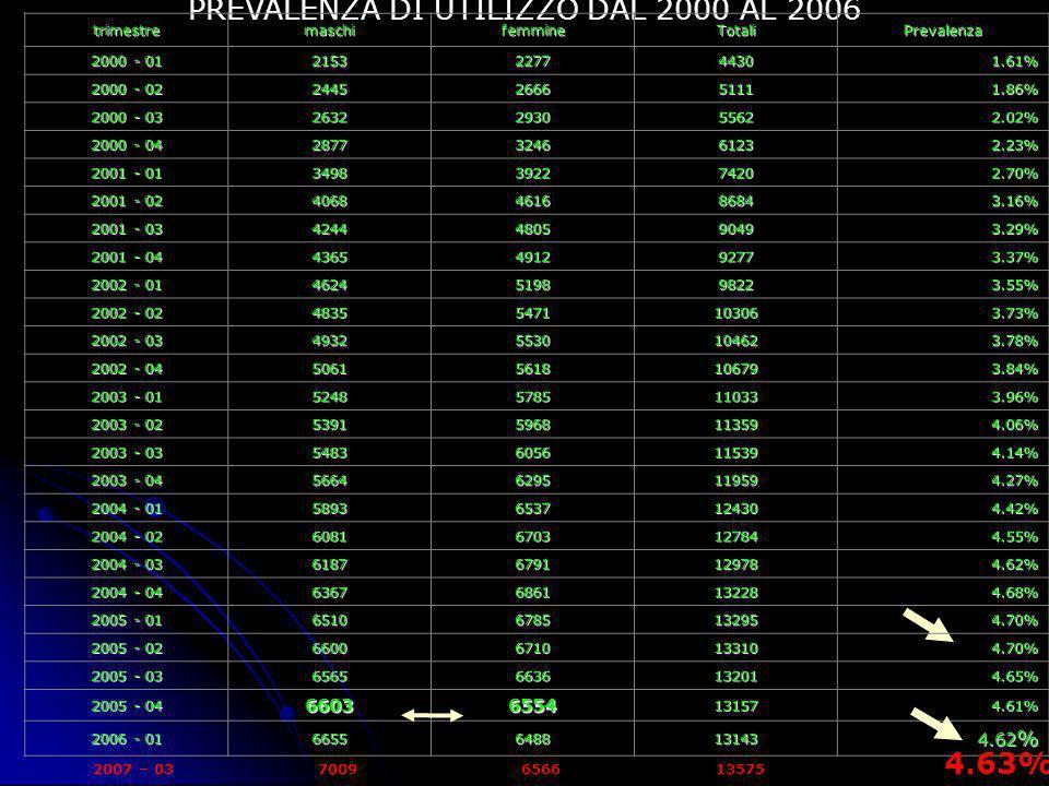 PREVALENZA DI UTILIZZO DAL 2000 AL 2006 trimestremaschifemmineTotaliPrevalenza 2000 - 01 2153227744301.61% 2000 - 02 2445266651111.86% 2000 - 03 26322