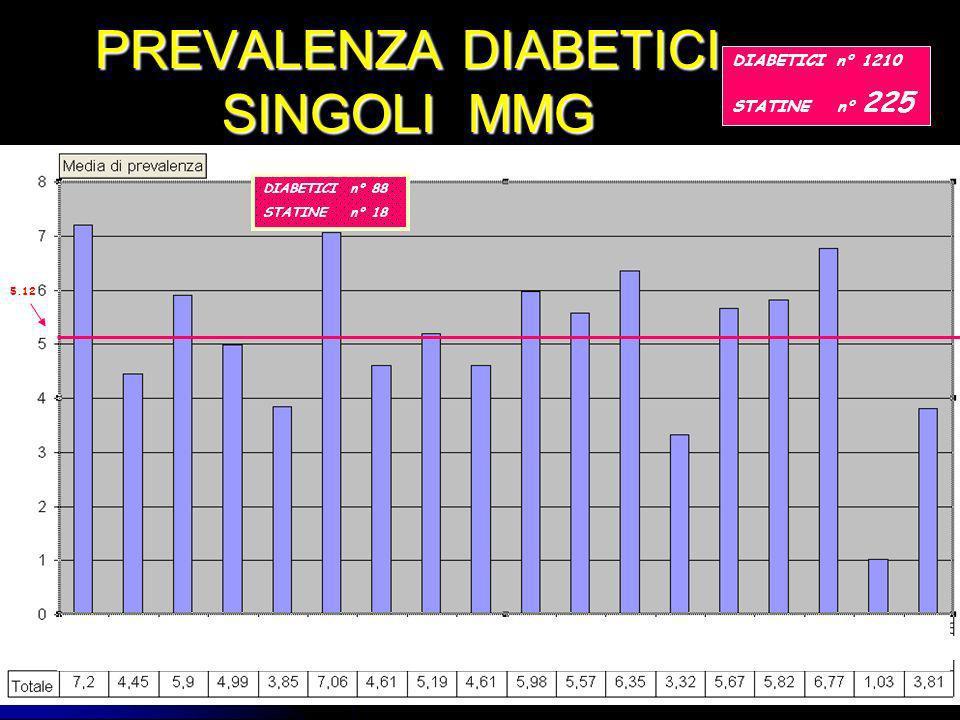 PREVALENZA DIABETICI SINGOLI MMG 5.12 DIABETICI n° 1210 STATINE n° 225 DIABETICI n° 88 STATINE n° 18