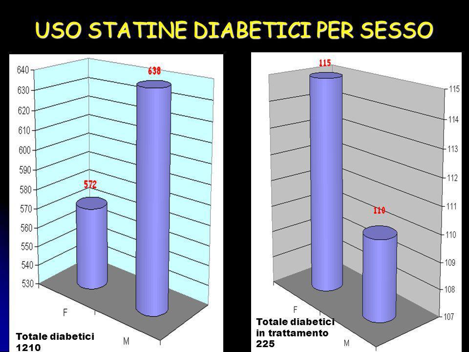 USO STATINE DIABETICI PER SESSO Totale diabetici 1210 Totale diabetici in trattamento 225