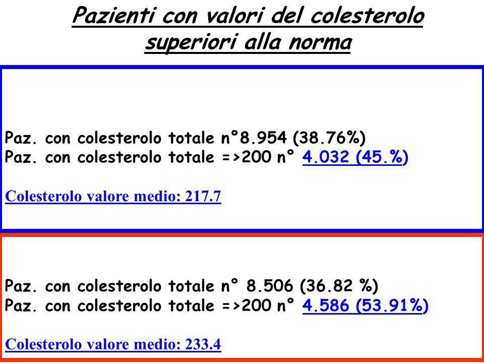 Pazienti con valori del colesterolo superiori alla norma Pazienti presenti in archivio n° 23.102 (anni 2004-2006) Paz. con colesterolo totale n°8.954
