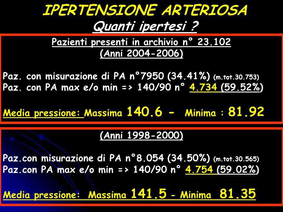 Quanti ipertesi ? (Anni 1998-2000) Paz.con misurazione di PA n°8.054 (34.50%) (m.tot.30.565) Paz.con PA max e/o min => 140/90 n° 4.754 (59.02%) Media