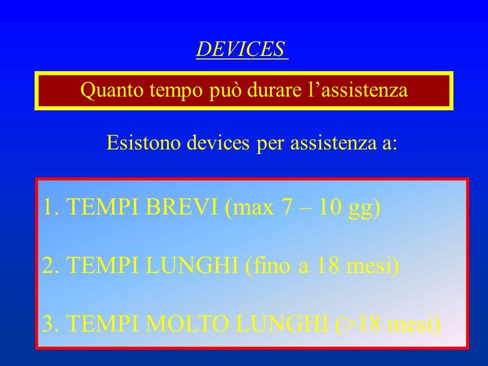 DEVICES Quanto tempo può durare lassistenza Esistono devices per assistenza a: 1.TEMPI BREVI (max 7 – 10 gg) 2.TEMPI LUNGHI (fino a 18 mesi) 3.TEMPI M