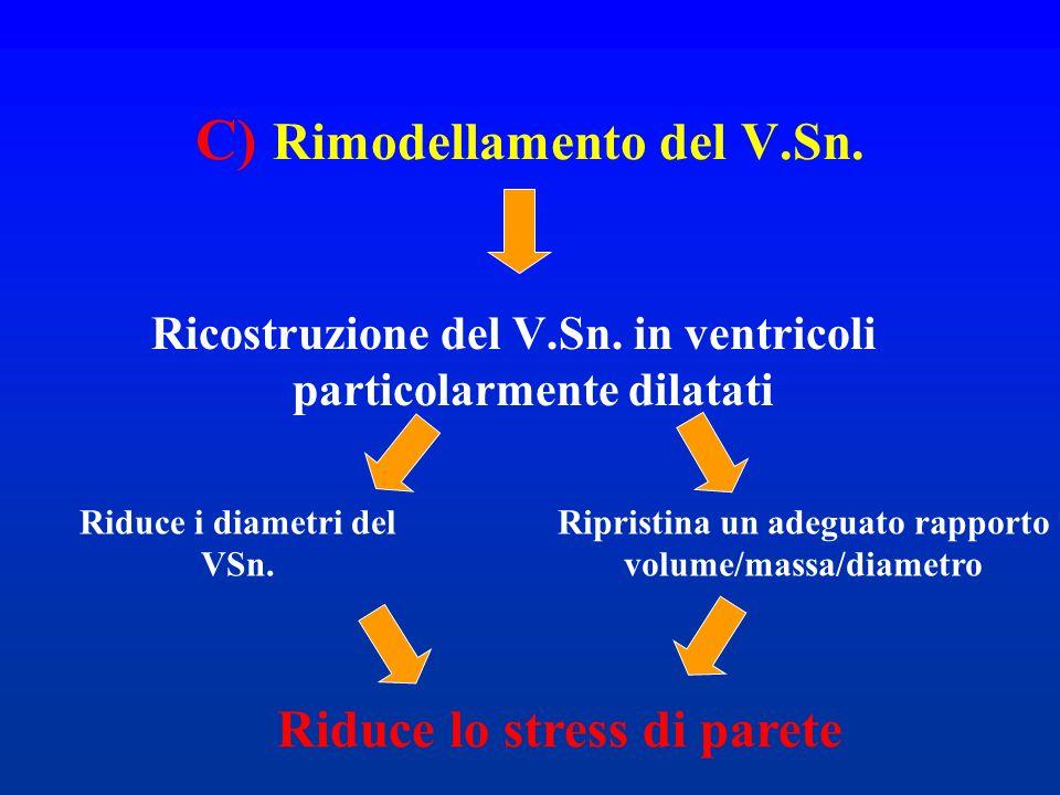 C) Rimodellamento del V.Sn. Ricostruzione del V.Sn. in ventricoli particolarmente dilatati Riduce i diametri del VSn. Ripristina un adeguato rapporto