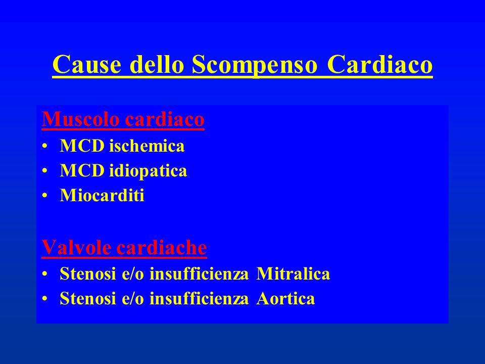 Cause dello Scompenso Cardiaco Muscolo cardiaco MCD ischemica MCD idiopatica Miocarditi Valvole cardiache Stenosi e/o insufficienza Mitralica Stenosi
