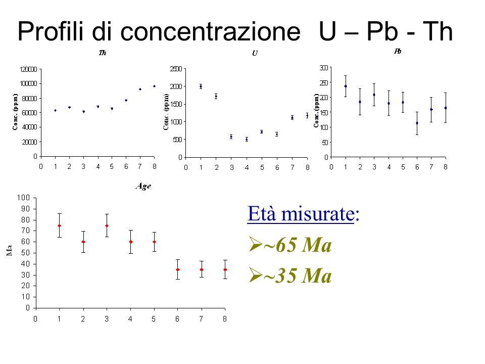 Età misurate: 65 Ma 35 Ma Profili di concentrazione U – Pb - Th