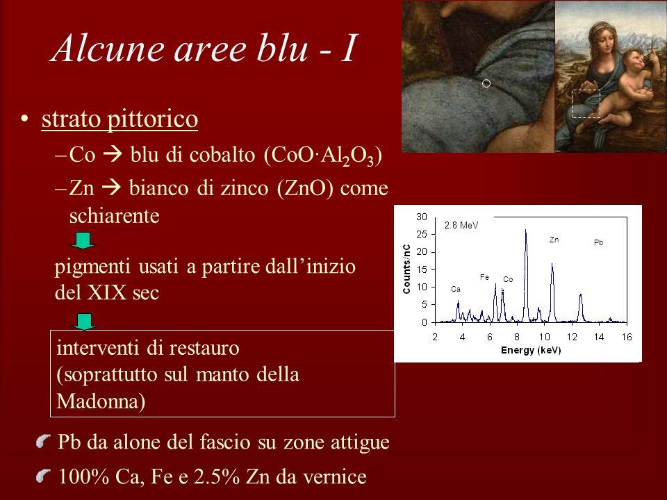 Aree blu - II In altre zone blu le misure PIXE hanno evidenziato: –grosse quantità di Pb bianco di piombo –nessun elemento caratterizzante pigmenti blu (come poteva essere ad esempio Cu per azzurrite) Le misure PIGE hanno permesso di identificare il lapislazzuli attraverso la rivelazione dei gamma da 441 keV del sodio, emessi a seguito della reazione 23 Na(p,p ) Ca Fe Pb 2.8 MeV