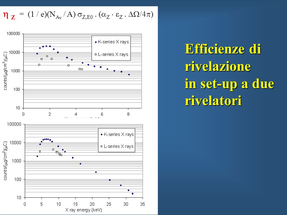 Efficienze di rivelazione in set-up a due rivelatori Z = (1 / e)(N A v / A) Z,E0 ( Z Z /4 )