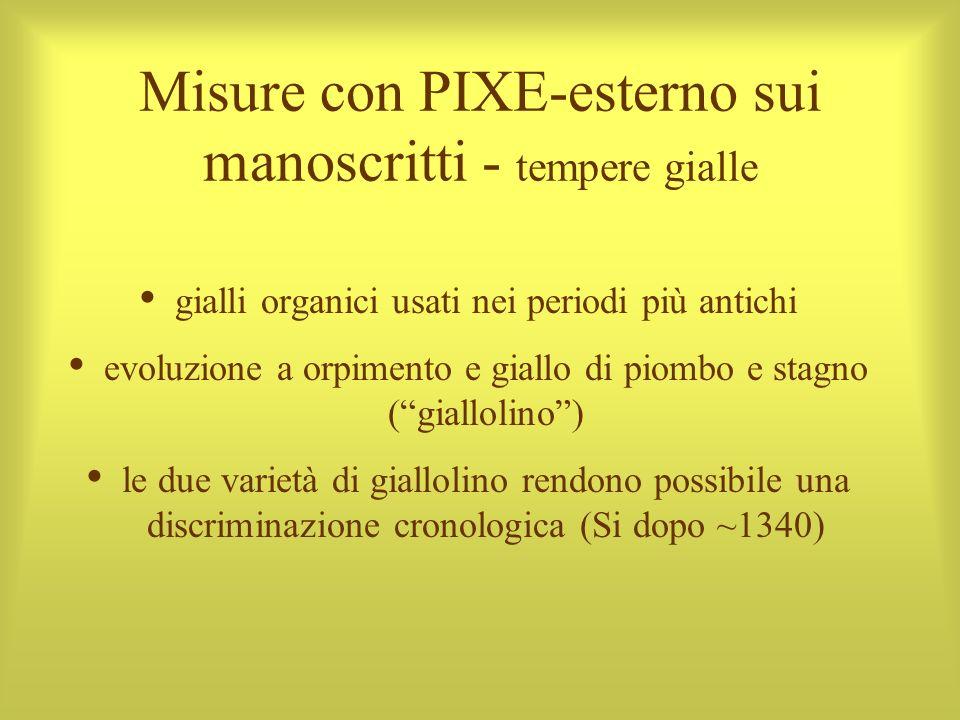 Misure con PIXE-esterno sui manoscritti - tempere gialle gialli organici usati nei periodi più antichi evoluzione a orpimento e giallo di piombo e sta