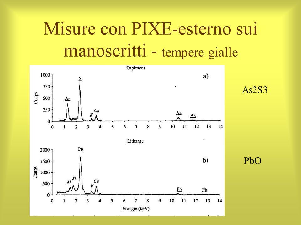 Misure con PIXE-esterno sui manoscritti - tempere gialle As2S3 PbO
