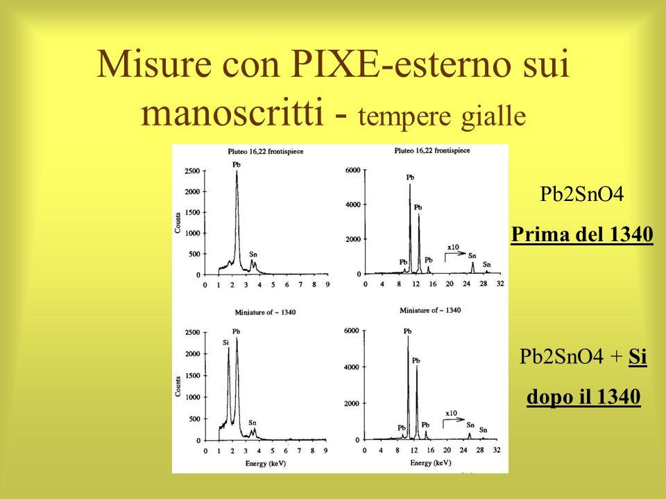 Misure con PIXE-esterno sui manoscritti - tempere gialle Pb2SnO4 + Si dopo il 1340 Pb2SnO4 Prima del 1340