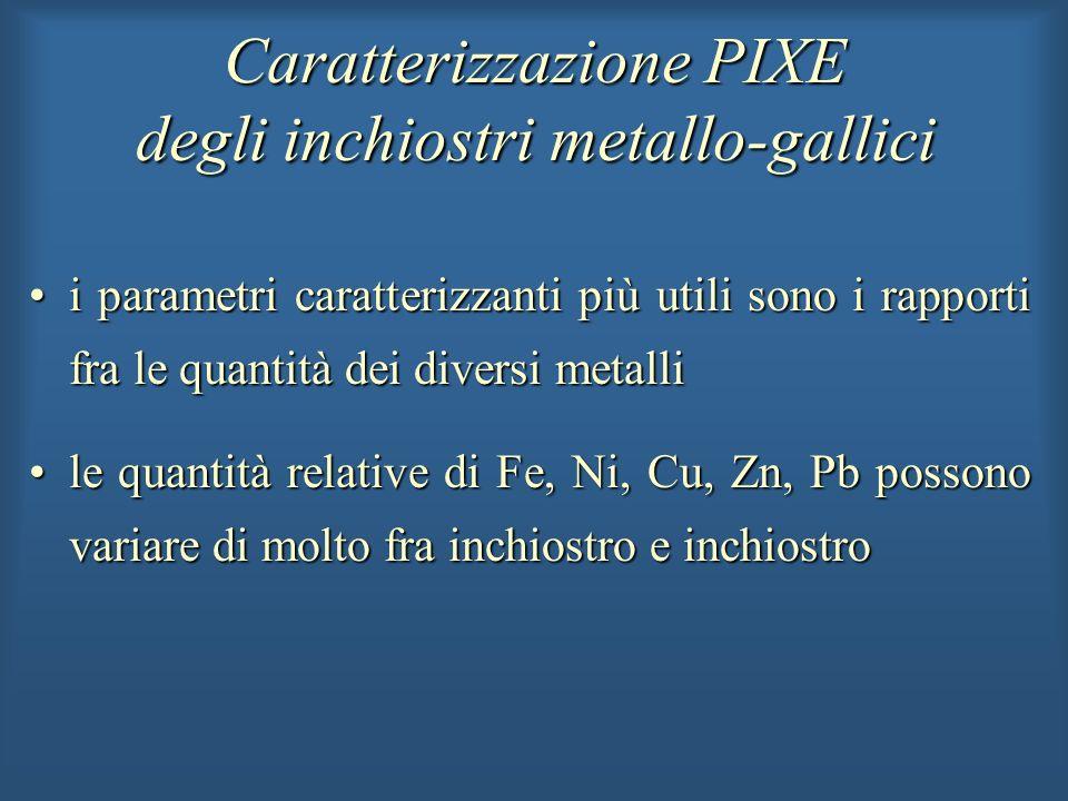 Caratterizzazione PIXE degli inchiostri metallo-gallici i parametri caratterizzanti più utili sono i rapporti fra le quantità dei diversi metallii par