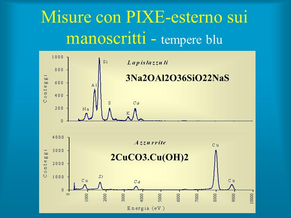 Misure con PIXE-esterno sui manoscritti - tempere blu 2CuCO3.Cu(OH)2 3Na2OAl2O36SiO22NaS