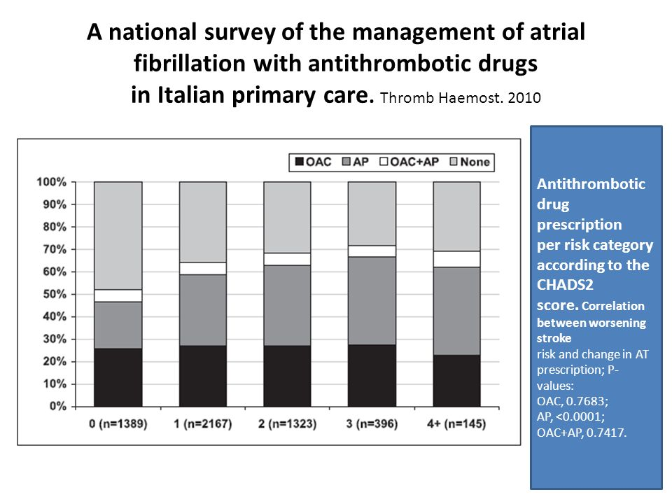 A national survey of the management of atrial fibrillation with antithrombotic drugs in Italian primary care.